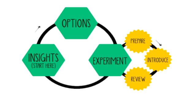 Schéma gestion Lean du changement